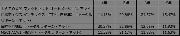 %e5%b9%b4%e7%8e%87%e3%83%aa%e3%82%bf%e3%83%bc%e3%83%b3